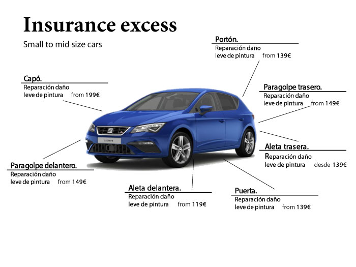 Rental car insurance excess explained. Mid size car.