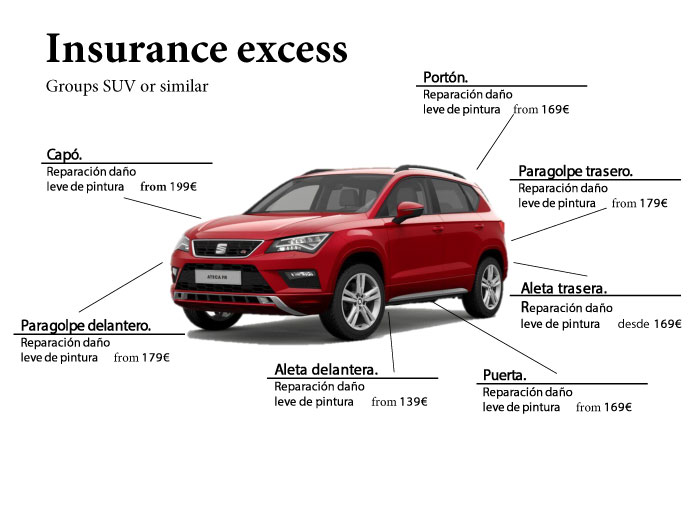 Rental car insurance excess explained. SUV or similar.